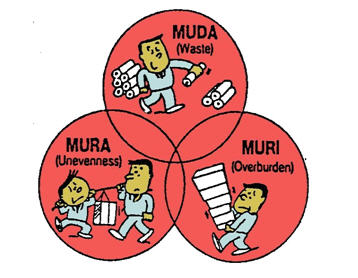 What is Mura, Muri, Muda?
